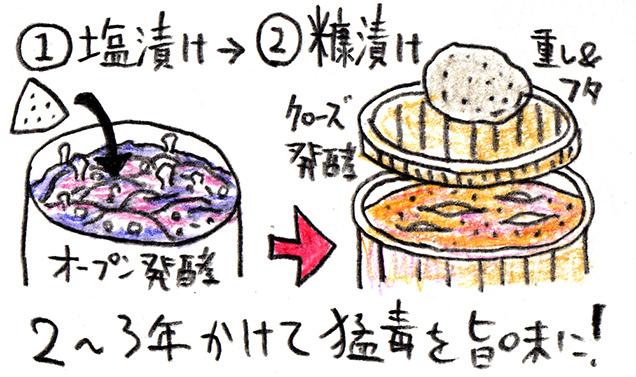 フグの卵巣糠漬けの製造方法