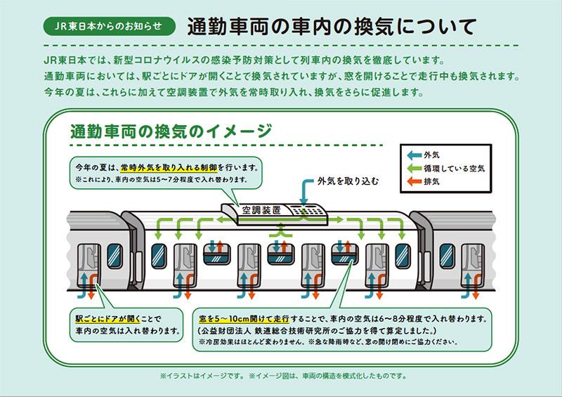 通勤車両の車内換気