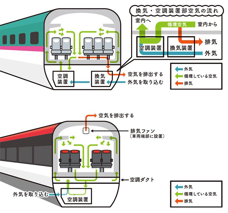 新幹線(上)と特急列車(下)の車内換気